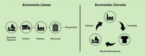 infográfico economia circular