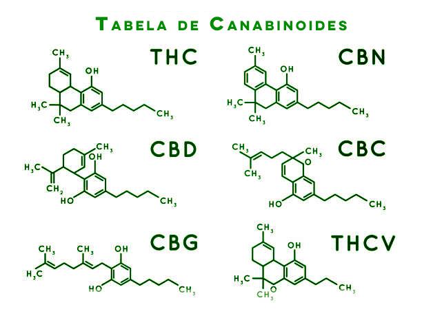 canabinoides